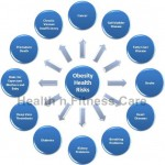 Overweight and Diseases