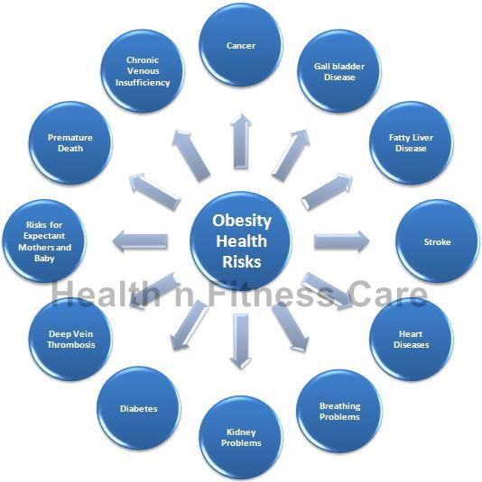 Overweight: How Does It Affect Your Health