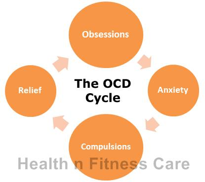 Obsessive Compulsive Disorder – When Once Isn't Enough.