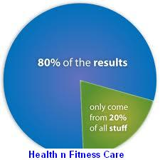 NUTRITION AND FITNESS: THE 80/20 RULE