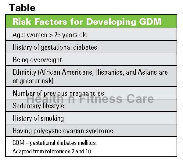 Treatment Of Gestational Diabetes